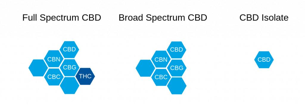 full spectrum broad spectrum isolate cbd formulation