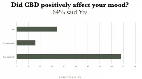 CBD Sex Chart
