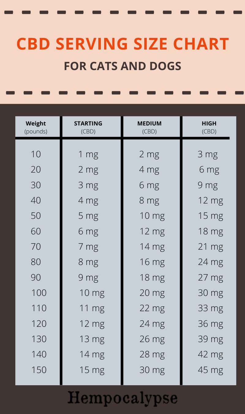 CBD SERVING SIZE CHART