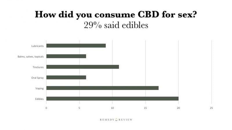 CBD Sex Chart2